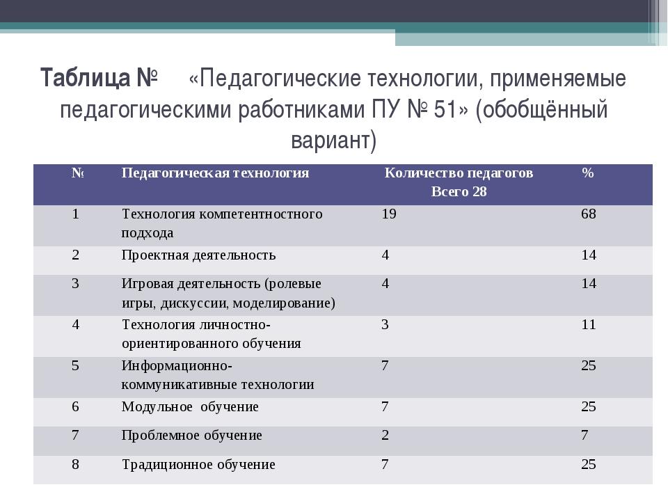 Таблица № «Педагогические технологии, применяемые педагогическими работниками...