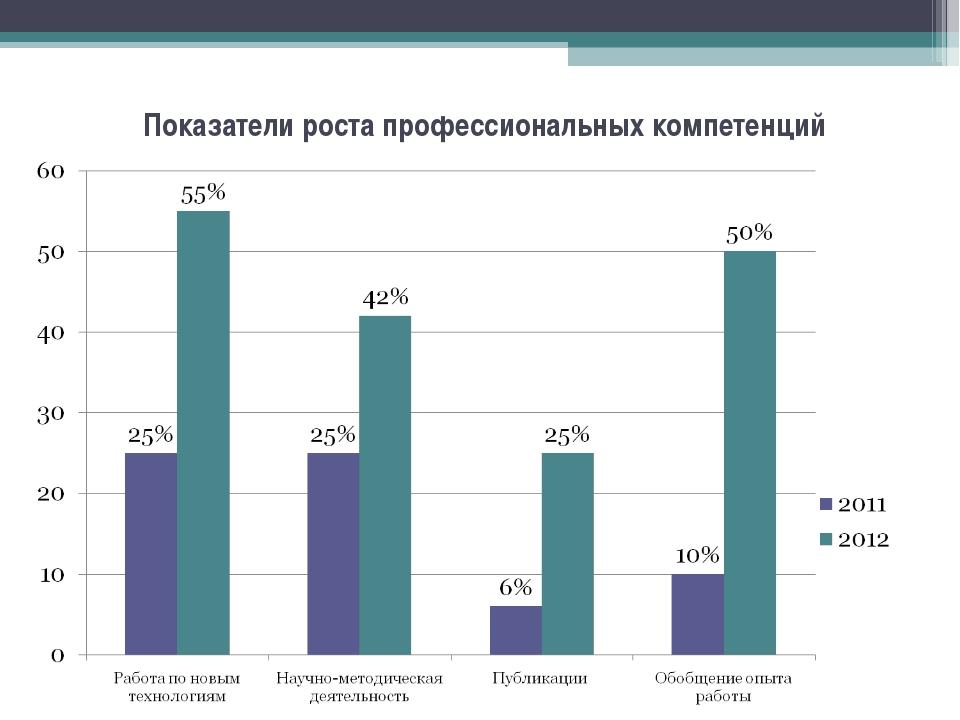 Показатели роста профессиональных компетенций