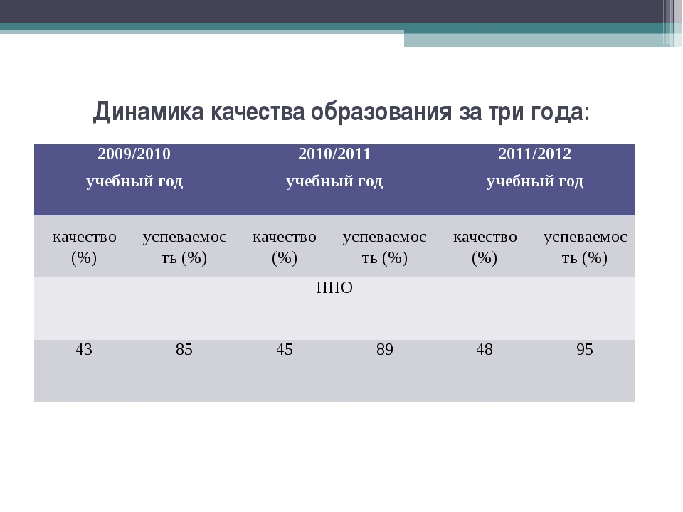 Динамика качества образования за три года: 2009/2010 учебный год2010/2011 уч...