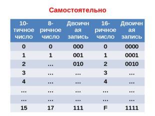 Самостоятельно Сделать таблицу в тетради 10-тичноечисло 8-ричное число Двоичн