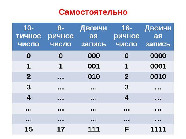 Самостоятельно Сделать таблицу в тетради 10-тичноечисло 8-ричное число Двоичн...