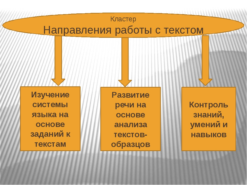 Кластер Направления работы с текстом Изучение системы языка на основе заданий...