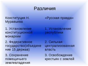 Различия Конституция Н. Муравьева«Русская правда» 1. Установление конституц