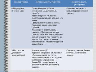 Этапы урока Деятельность учителя Деятельность учащихся 8.Подведение итогов(7