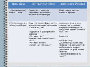 Этапы урока Деятельность учителя Деятельность учащихся 1.Организационный мом