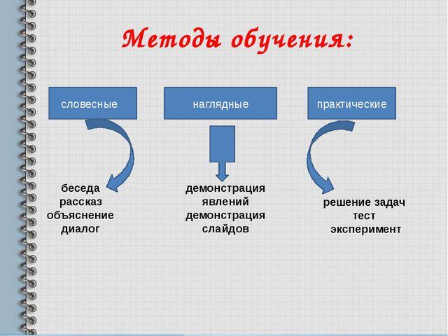 Методы обучения: словесные наглядные практические беседа рассказ объяснение...