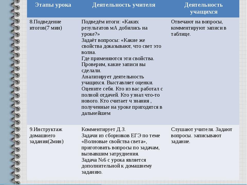 Этапы урока Деятельность учителя Деятельность учащихся 8.Подведение итогов(7...