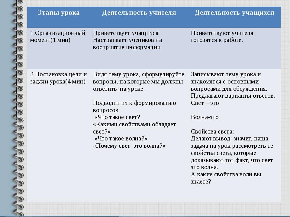 Этапы урока Деятельность учителя Деятельность учащихся 1.Организационный мом...