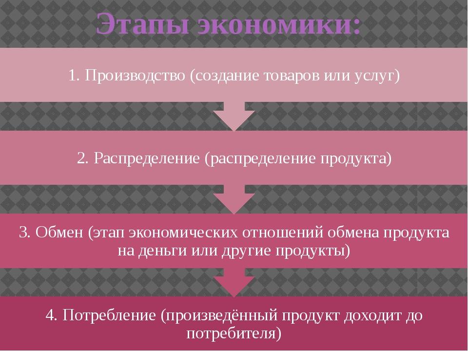 Этапы экономики: