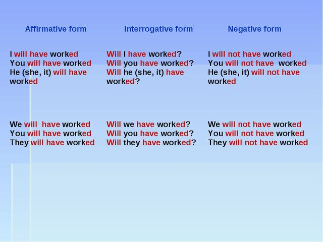 Affirmative form	 Interrogative form	 Negative form I will have worked You wi...