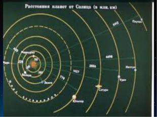 Быстрота реакции экипажа № по алфавиту Название планеты Расстояние от Солнца