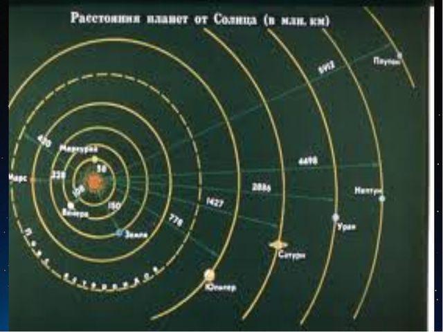 Быстрота реакции экипажа № по алфавиту Название планеты Расстояние от Солнца...
