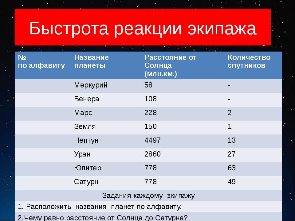 Быстрота реакции экипажа САМОПРОВЕРКА № по алфавиту Название планеты Расстоян...