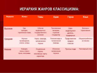 ИЕРАРХИЯ ЖАНРОВ КЛАССИЦИЗМА: ИерархияЖанрыТемыИдеиГероиЯзык ВысокиеОда,
