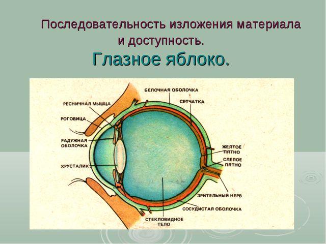 Последовательность изложения материала и доступность. Глазное яблоко.