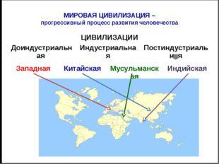 МЕЖДУНАРОДНЫЕ ОРГАНИЗАЦИИ Лига наций (1919 – 1935) Организация Объединенных Н