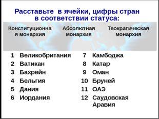 ВЫПОЛНИТЕ ЗАДАНИЕ 1. По форме государственного правления страны бывают: А) мо