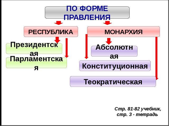 РЕСПУБЛИКА Президентская Парламентская Президент избирается путем прямых все...