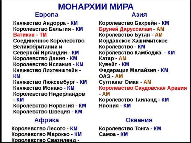 ГОСУДАРСТВЕННОЕ УСТРОЙСТВО ФЕДЕРАЦИЯ УНИТАРНОЕ Унитарные государства - управл...