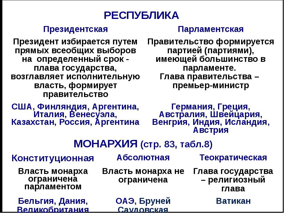 МОНАРХИИ МИРА Европа Азия Княжество Андорра -КМ КоролевствоБельгия -КМ Ватика...