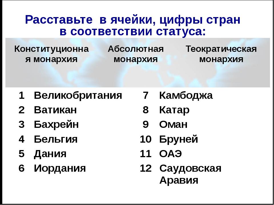 ВЫПОЛНИТЕ ЗАДАНИЕ 1. По форме государственного правления страны бывают: А) мо...