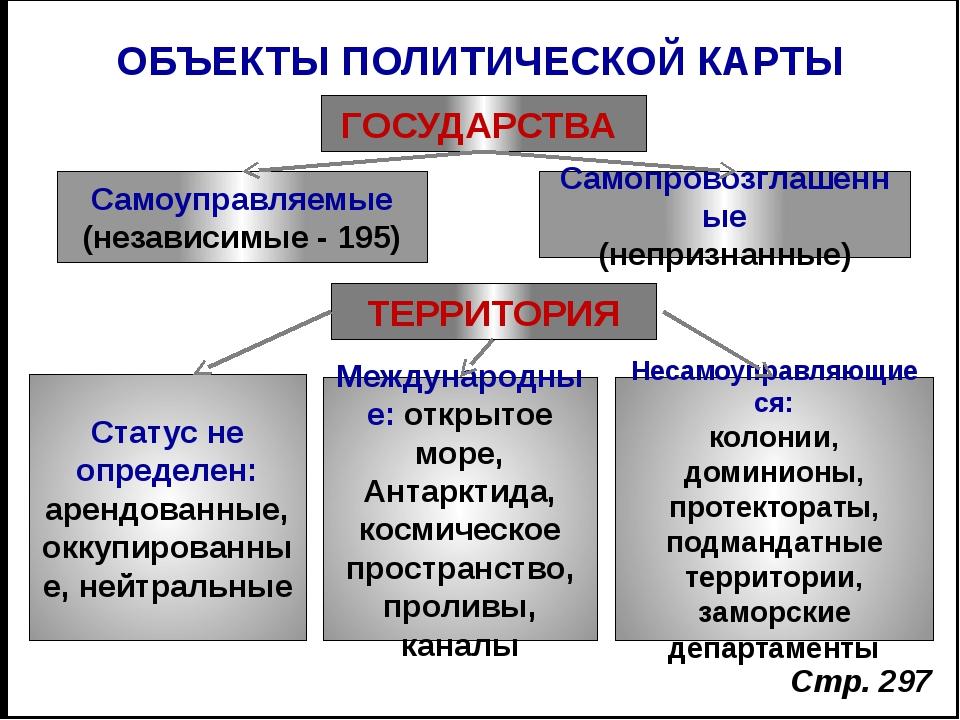 ОБЪЕКТЫ ПОЛИТИЧЕСКОЙ КАРТЫ ГОСУДАРСТВА Самоуправляемые (независимые - 195) Са...