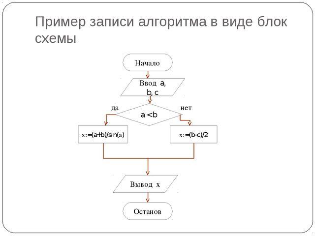 Пример записи алгоритма в виде блок схемы Начало Ввод a, b, c х:=(a+b)/sin(а)...