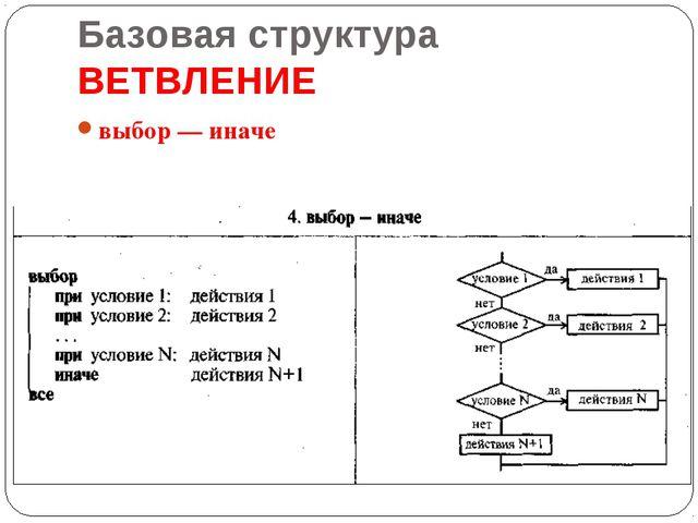 Базовая структура ВЕТВЛЕНИЕ выбор — иначе