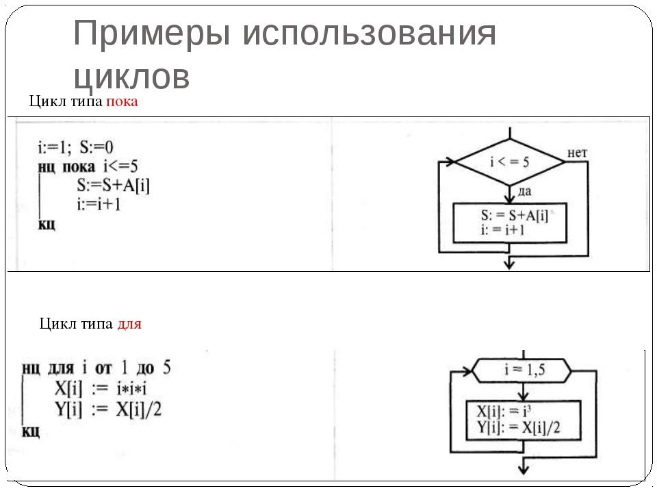 Примеры использования циклов Цикл типа пока Цикл типа для