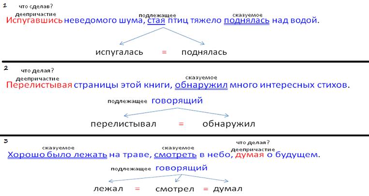 синтаксические нормы