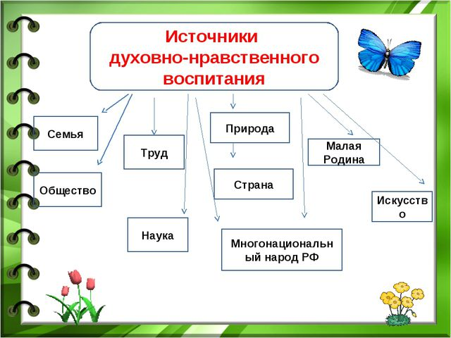 Источники духовно-нравственного воспитания Семья Труд Природа Искусство Общес...