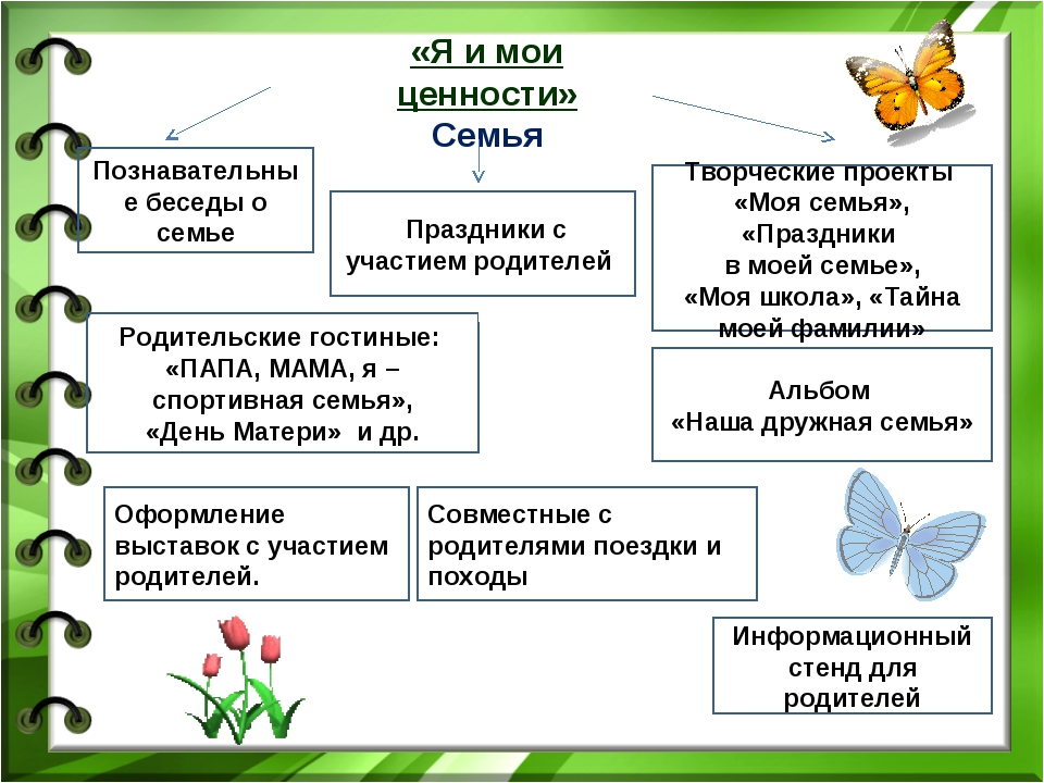 «Я и мои ценности» Семья Познавательные беседы о семье Праздники с участием р...