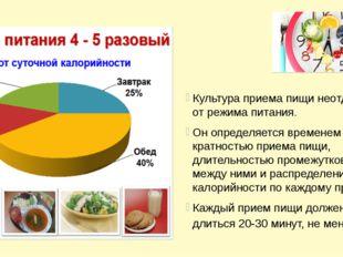 Культура приема пищи неотделима от режима питания. Он определяется временем