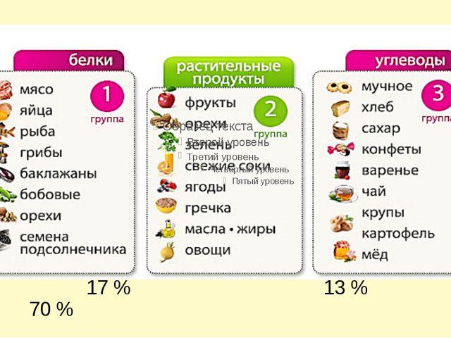 17 % 13 % 70 %