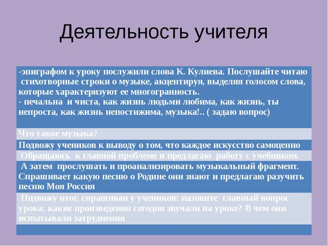 Деятельность учителя -эпиграфом к уроку послужили слова К. Кулиева.Послушайте...