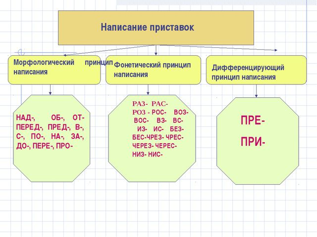 Написание приставок Морфологический принцип написания Фонетический принцип на...