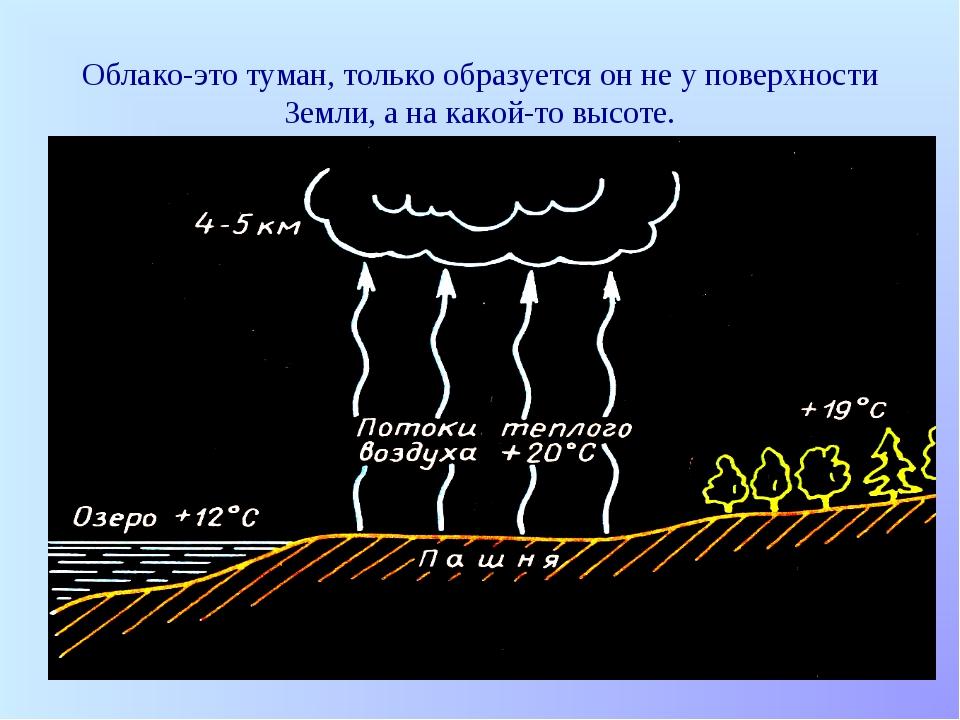Облако-это туман, только образуется он не у поверхности Земли, а на какой-то...