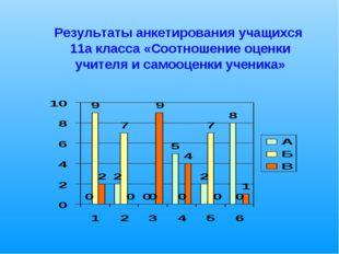 Результаты анкетирования учащихся 11а класса «Соотношение оценки учителя и с