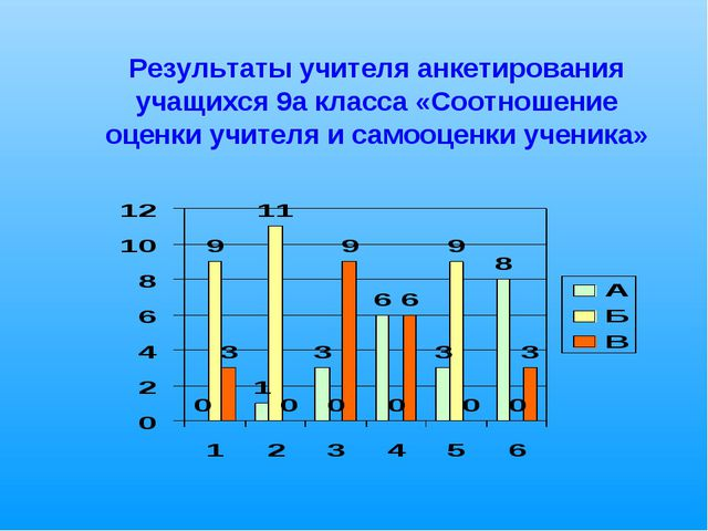 Результаты учителя анкетирования учащихся 9а класса «Соотношение оценки учит...
