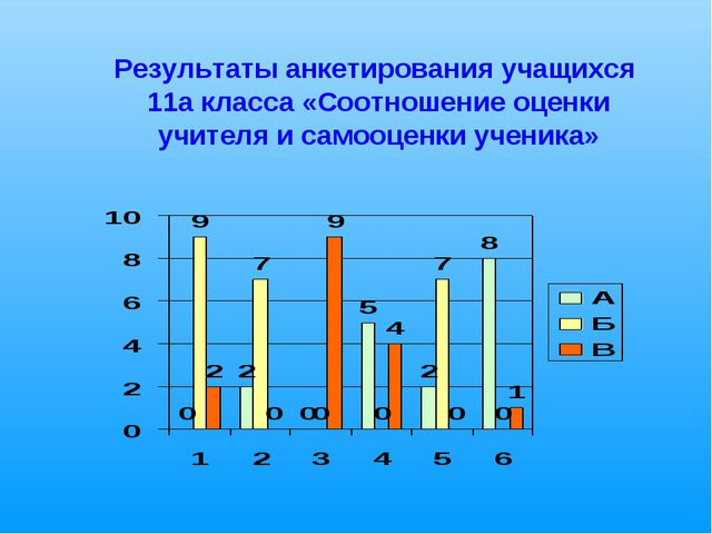 Результаты анкетирования учащихся 11а класса «Соотношение оценки учителя и с...