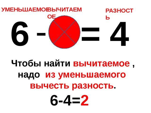 6 - 2 = 4 УМЕНЬШАЕМОЕ ВЫЧИТАЕМОЕ РАЗНОСТЬ Чтобы найти вычитаемое , надо из ум...