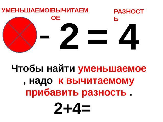 6 - 2 = 4 УМЕНЬШАЕМОЕ ВЫЧИТАЕМОЕ РАЗНОСТЬ Чтобы найти уменьшаемое , надо к вы...