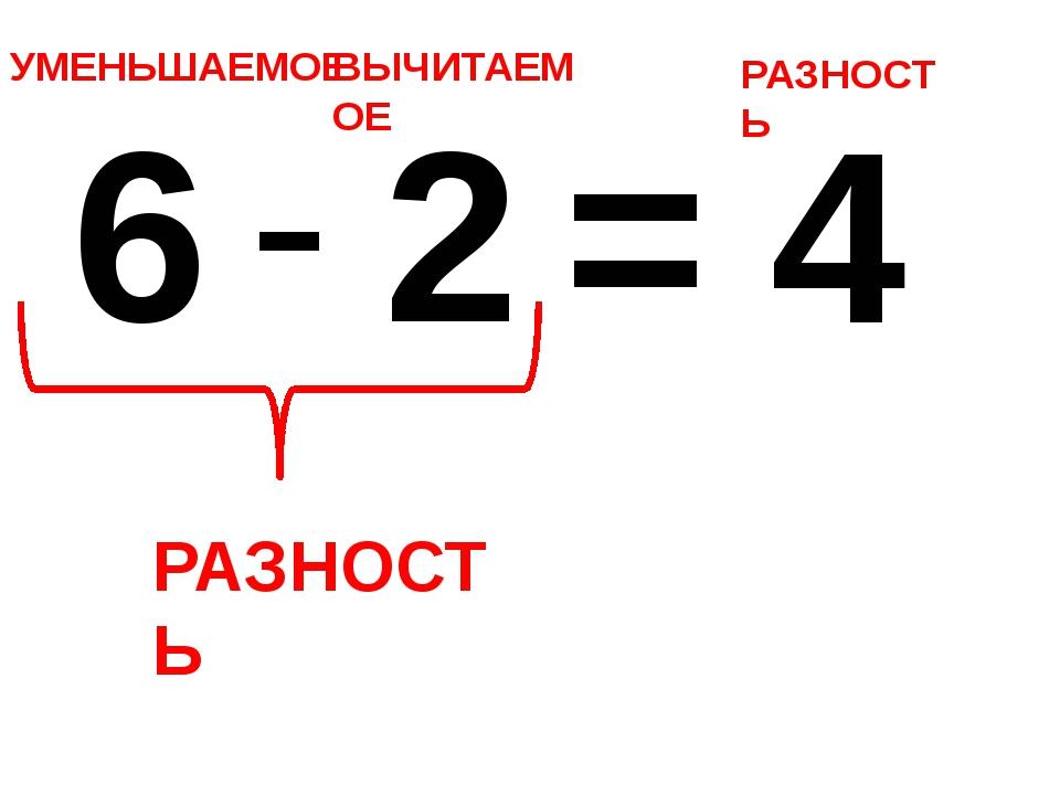 6 - 2 = 4 УМЕНЬШАЕМОЕ ВЫЧИТАЕМОЕ РАЗНОСТЬ РАЗНОСТЬ