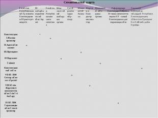 Семантикалық карта Қазақстан Республикасының әр азаматы Конституцияны құрмет