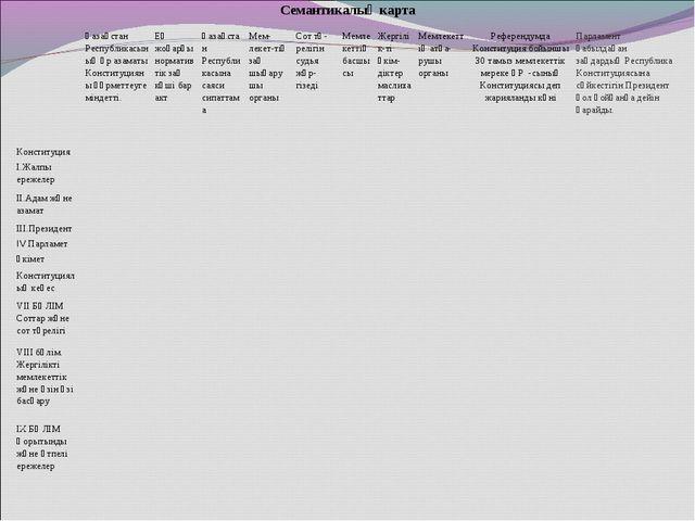 Семантикалық карта Қазақстан Республикасының әр азаматы Конституцияны құрмет...