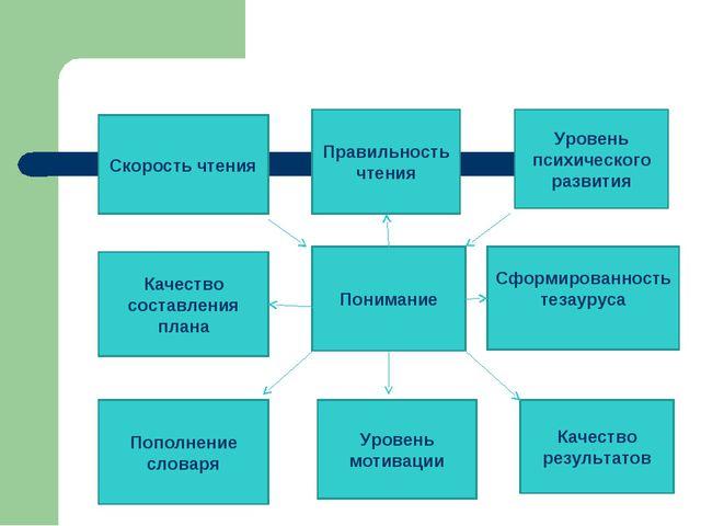 Понимание Качество составления плана Сформированность тезауруса Правильность...