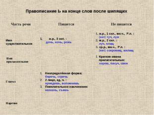 Правописание Ь на конце слов после шипящих Часть речи ПишетсяНе пишется Им