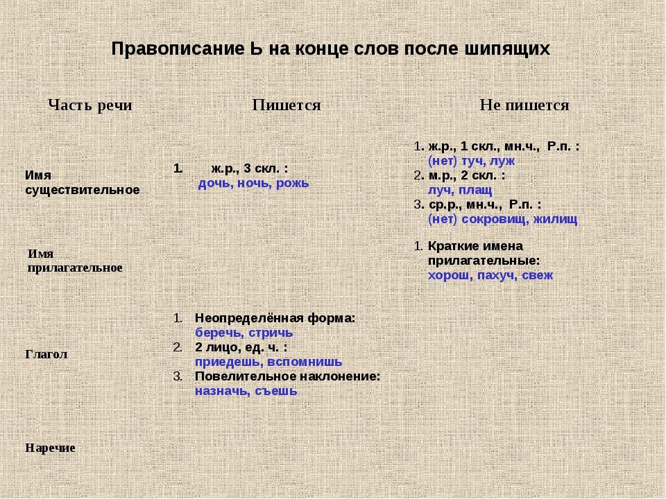 Правописание Ь на конце слов после шипящих Часть речи ПишетсяНе пишется Им...