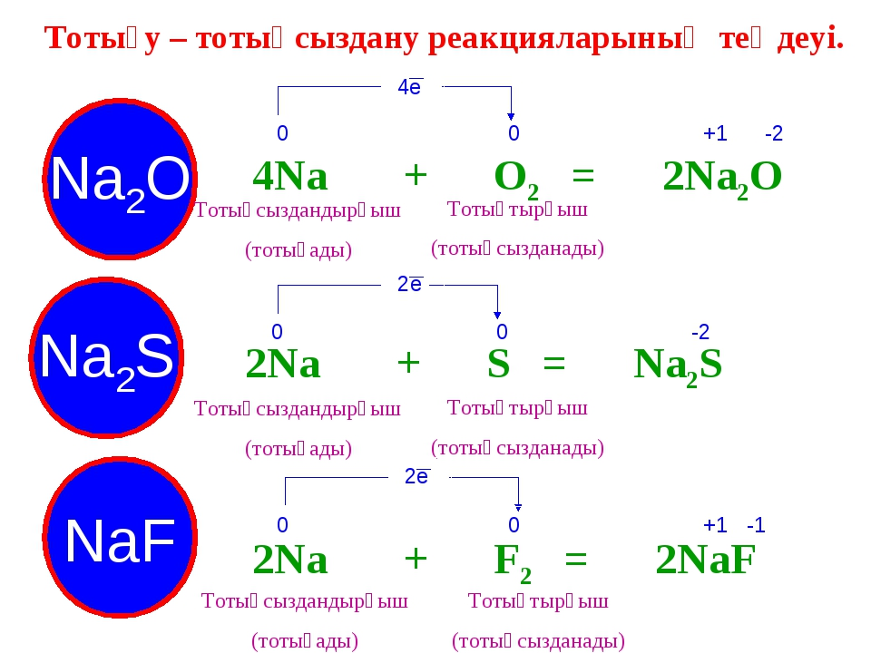 Тотығу – тотықсыздану реакцияларының теңдеуі. 4Na + О2 = 2Na2O Na2S NaF Na2O...