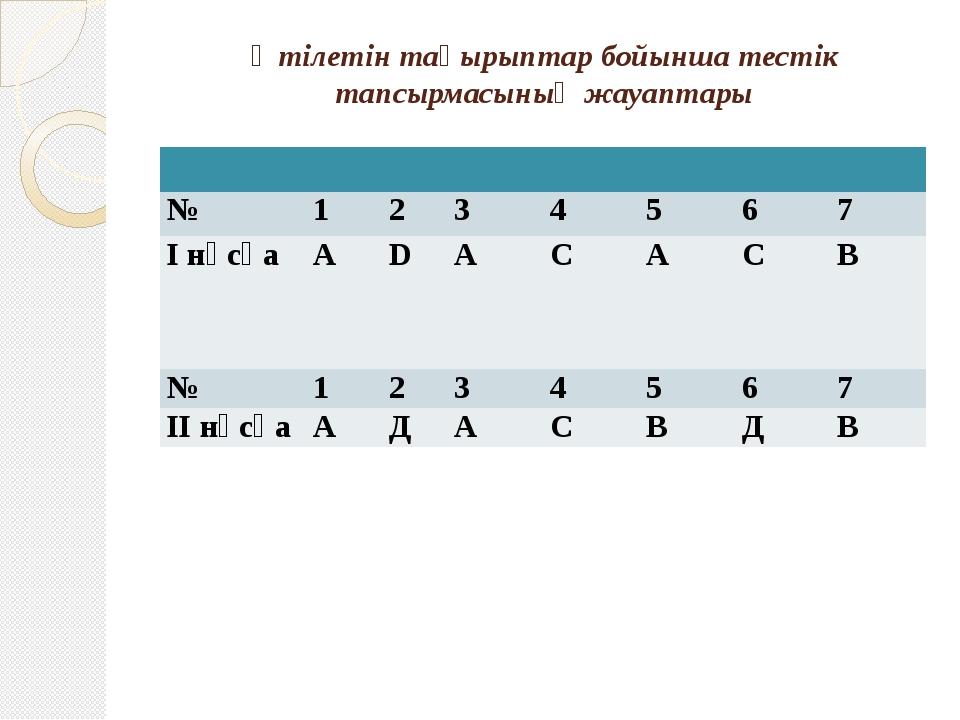 Өтілетін тақырыптар бойынша тестік тапсырмасының жауаптары № 1 2 3 № 1 2 3 4...